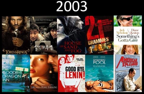 Melhores filmes.Cinematographe.2003
